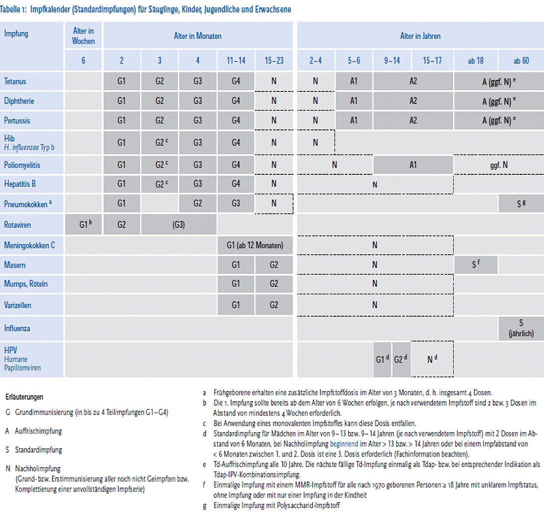 Mahlsdorfer Apotheke - Standard Imunisierung